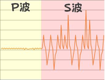 地震の波形