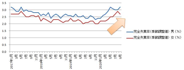 コロナ,失業率,グラフ